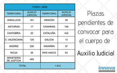 Plazas pendientes de convocar para Auxilio Judicial