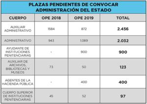 boe-oposiciones 2019