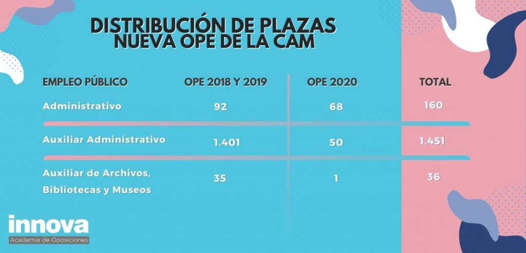plazas-oep-2020-cam